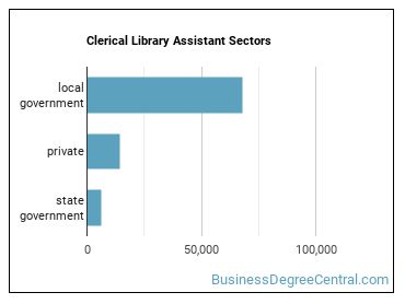 Clerical Library Assistant Sectors