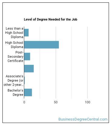 License Clerk Degree Level