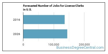 Forecasted Number of Jobs for License Clerks in U.S.