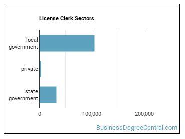 License Clerk Sectors