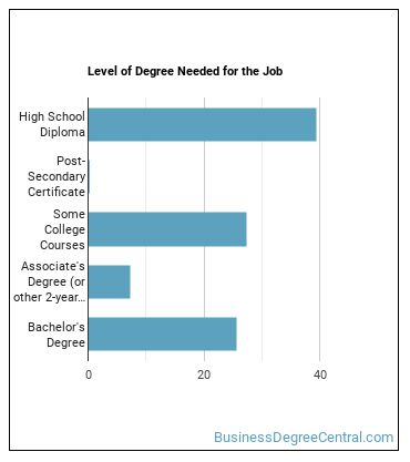 Loan Counselor Degree Level