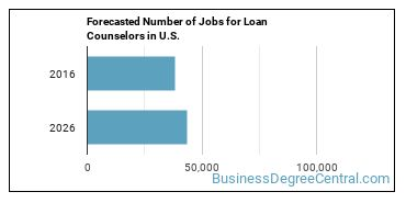 Forecasted Number of Jobs for Loan Counselors in U.S.