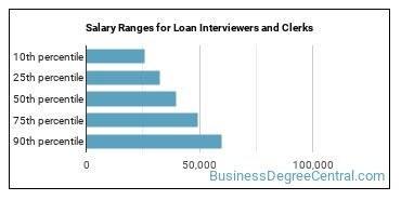 Salary Ranges for Loan Interviewers and Clerks