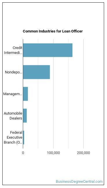 Loan Officer Industries