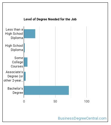 Lodging Manager Degree Level