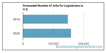 Forecasted Number of Jobs for Logisticians in U.S.