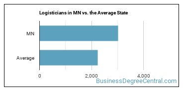 Logisticians in MN vs. the Average State