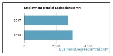 Logisticians in MN Employment Trend