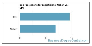 Job Projections for Logisticians: Nation vs. MN