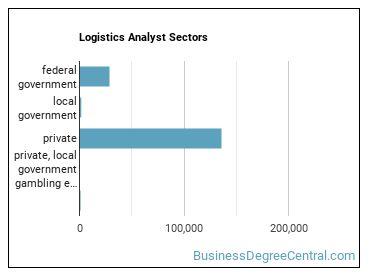 Logistics Analyst Sectors