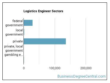 Logistics Engineer Sectors