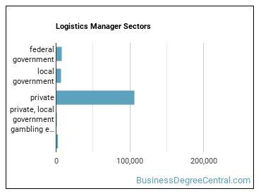 Logistics Manager Sectors