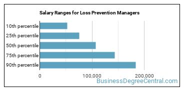 Salary Ranges for Loss Prevention Managers