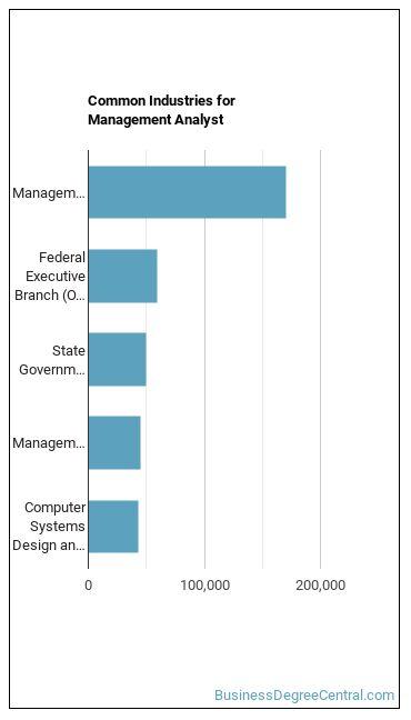 Management Analyst Industries