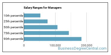 Salary Ranges for Managers