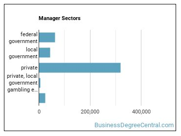 Manager Sectors