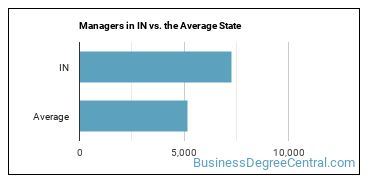 Managers in IN vs. the Average State