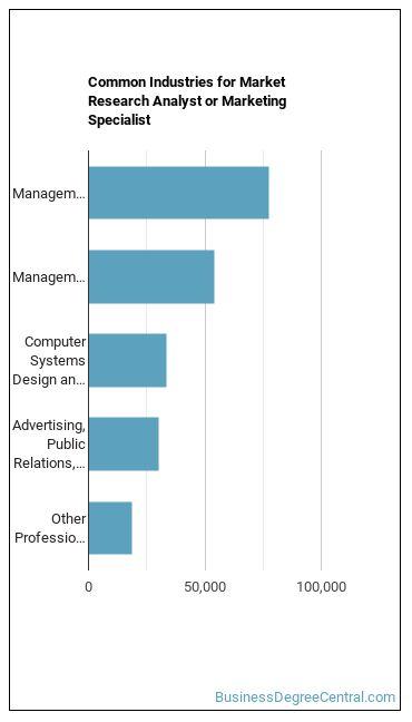 Market Analyst Industries