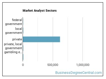 Market Analyst Sectors
