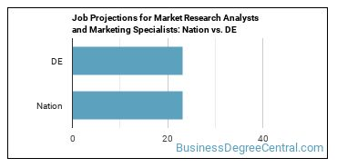 Job Projections for Market Research Analysts and Marketing Specialists: Nation vs. DE