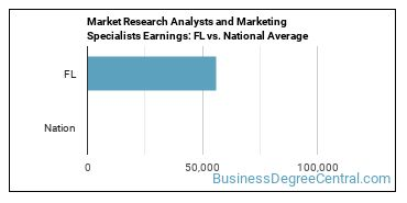 Market Research Analysts and Marketing Specialists Earnings: FL vs. National Average