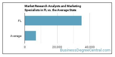 Market Research Analysts and Marketing Specialists in FL vs. the Average State