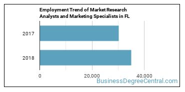 Market Research Analysts and Marketing Specialists in FL Employment Trend
