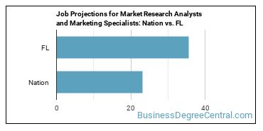 Job Projections for Market Research Analysts and Marketing Specialists: Nation vs. FL