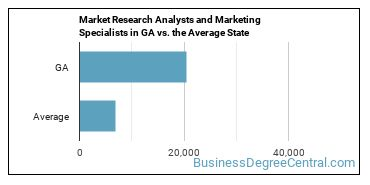 Market Research Analysts and Marketing Specialists in GA vs. the Average State