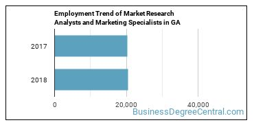 Market Research Analysts and Marketing Specialists in GA Employment Trend