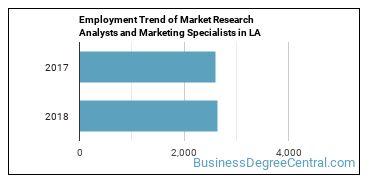 Market Research Analysts and Marketing Specialists in LA Employment Trend