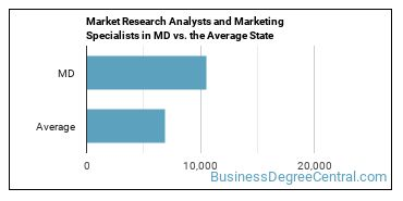 Market Research Analysts and Marketing Specialists in MD vs. the Average State