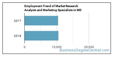 Market Research Analysts and Marketing Specialists in MD Employment Trend