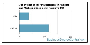 Job Projections for Market Research Analysts and Marketing Specialists: Nation vs. MD