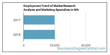 Market Research Analysts and Marketing Specialists in MA Employment Trend