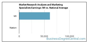 Market Research Analysts and Marketing Specialists Earnings: MI vs. National Average