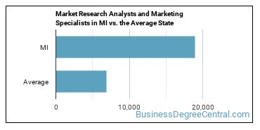 Market Research Analysts and Marketing Specialists in MI vs. the Average State