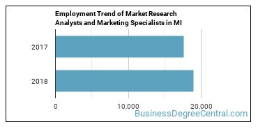 Market Research Analysts and Marketing Specialists in MI Employment Trend