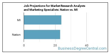 Job Projections for Market Research Analysts and Marketing Specialists: Nation vs. MI
