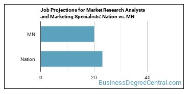 Job Projections for Market Research Analysts and Marketing Specialists: Nation vs. MN
