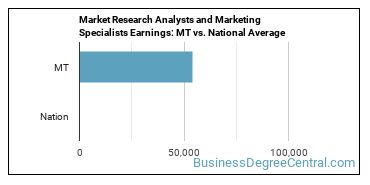 Market Research Analysts and Marketing Specialists Earnings: MT vs. National Average
