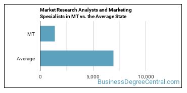 Market Research Analysts and Marketing Specialists in MT vs. the Average State