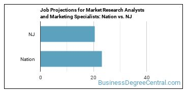Job Projections for Market Research Analysts and Marketing Specialists: Nation vs. NJ