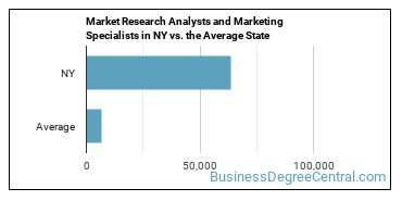 Market Research Analysts and Marketing Specialists in NY vs. the Average State