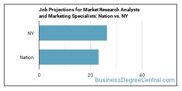 Job Projections for Market Research Analysts and Marketing Specialists: Nation vs. NY