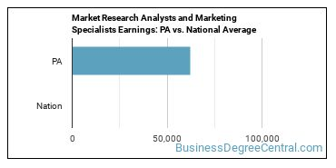 Market Research Analysts and Marketing Specialists Earnings: PA vs. National Average