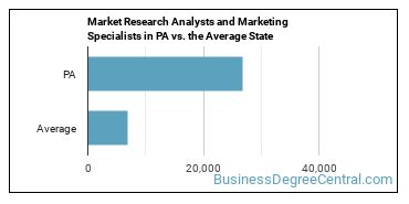Market Research Analysts and Marketing Specialists in PA vs. the Average State