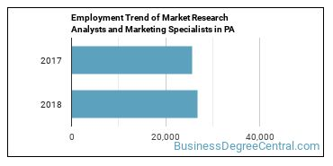 Market Research Analysts and Marketing Specialists in PA Employment Trend