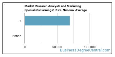 Market Research Analysts and Marketing Specialists Earnings: RI vs. National Average