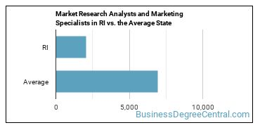 Market Research Analysts and Marketing Specialists in RI vs. the Average State
